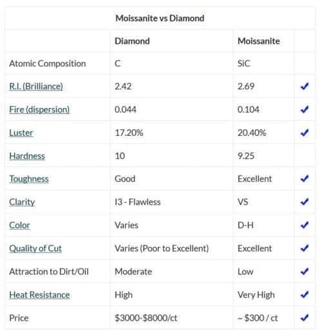 Moissanite vs Diamond chart