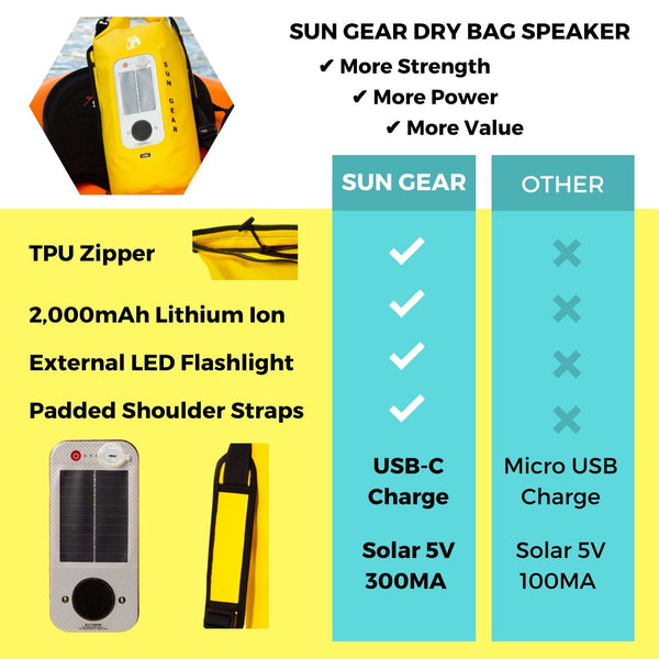 SUN GEAR Dry Bag speaker infographic