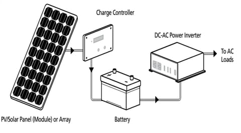 Basic Solar Charge Controller Battery Diagram