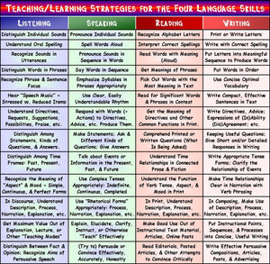 How to Teach Your ESL Students Integrated Language Skills