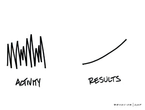 Activity vs. Results