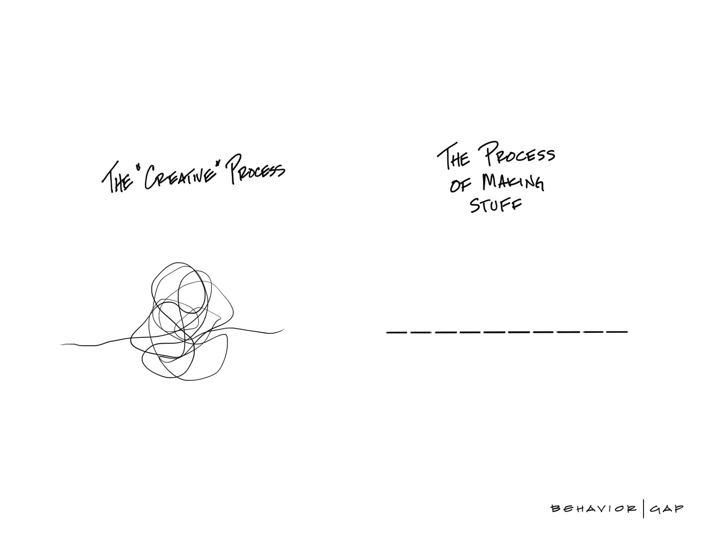 Carl Richards Behavior Gap Creative Process vs. Making Stuff