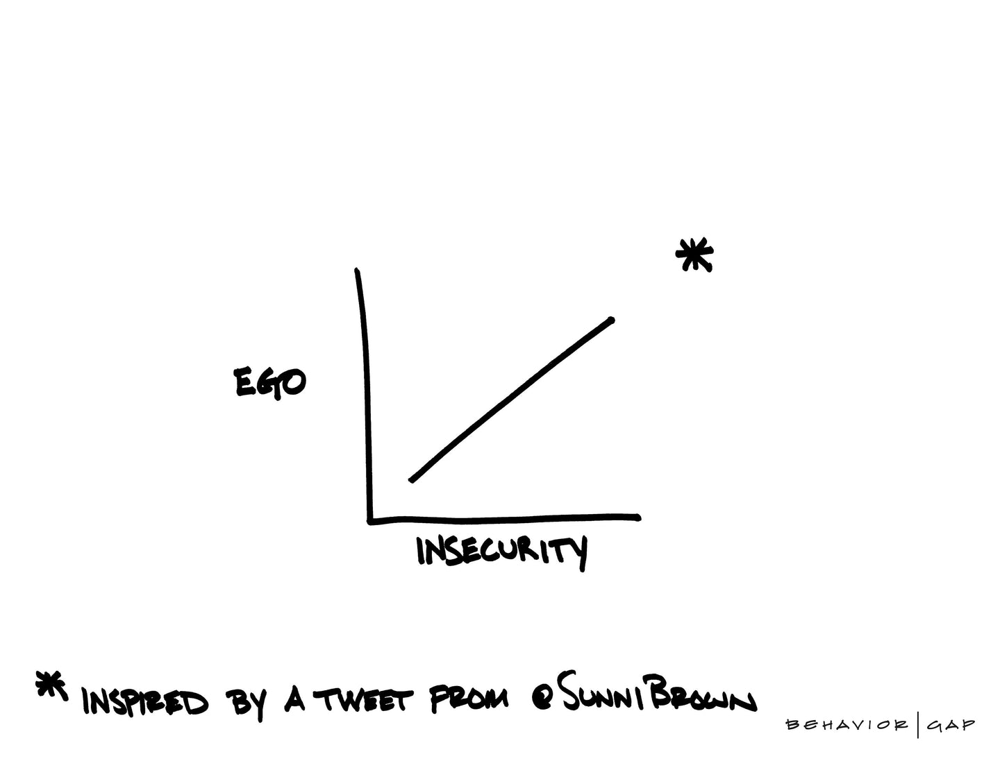 Ego Insecurity