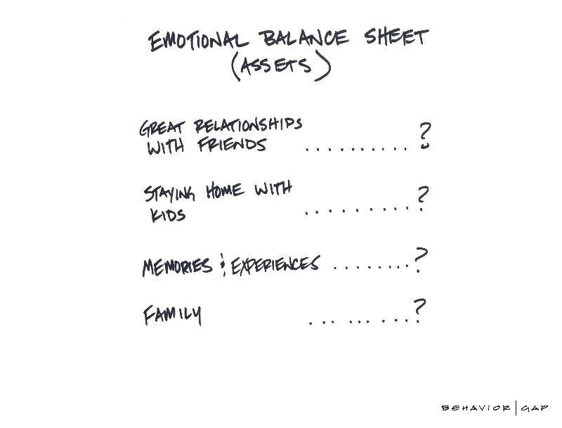 Carl Richards Behavior Gap Emotional Balance Sheet