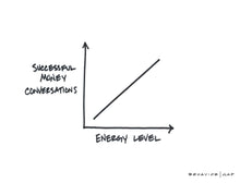 Energy and Money Conversations