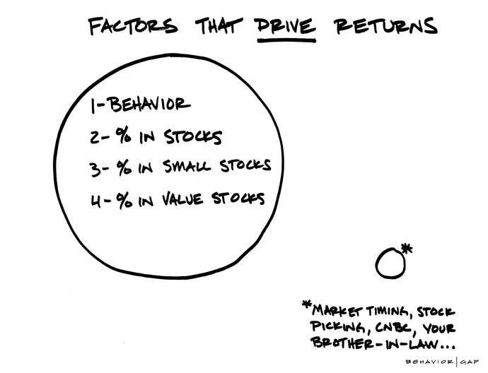 Factors Driving Returns