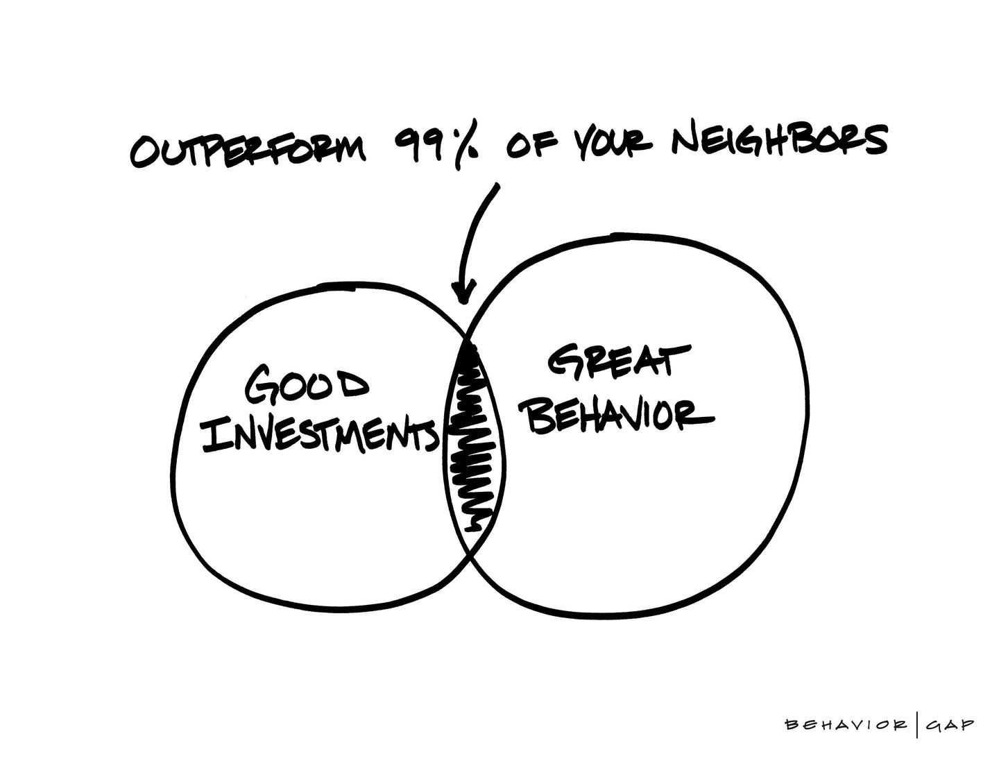Outperform 99% of Your Neighbors