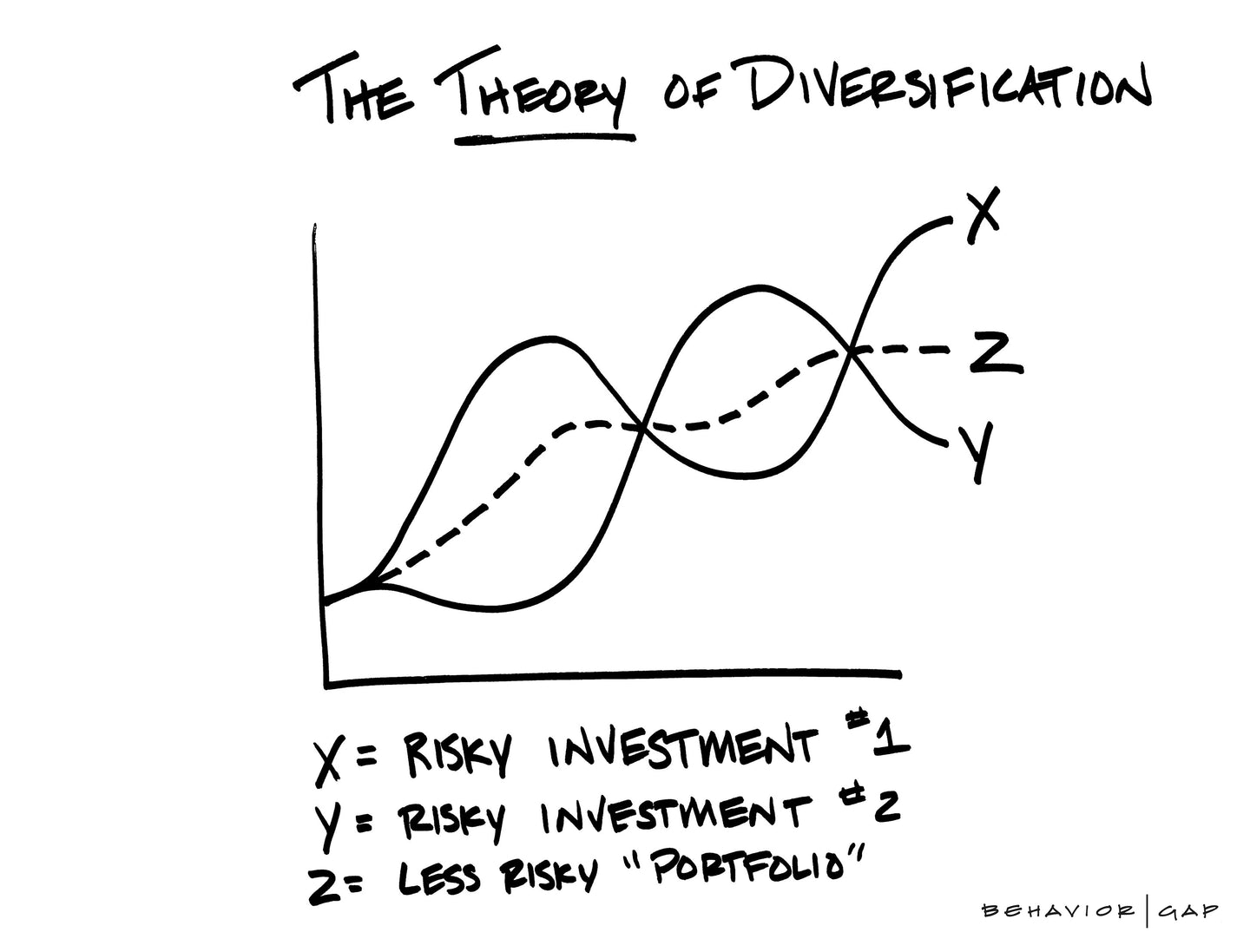Theory of Diversification