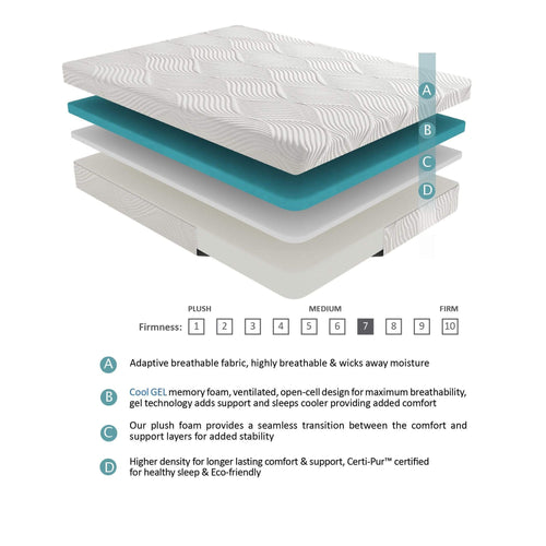 HC Test 10'' Gel-Infused Memory Foam - What A Room