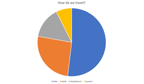 active travel pie chart