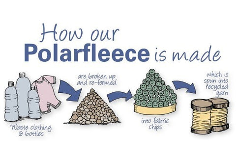 How fleece is made