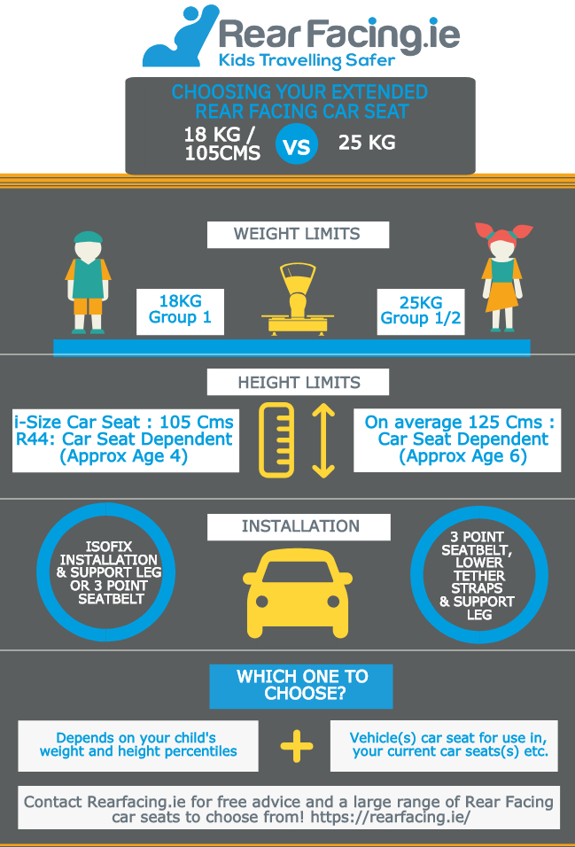 Choosing your Extended Rear Facing Car Seat: 18kg v 25kg