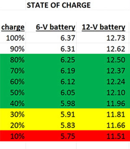 When should an electric fence battery be recharged