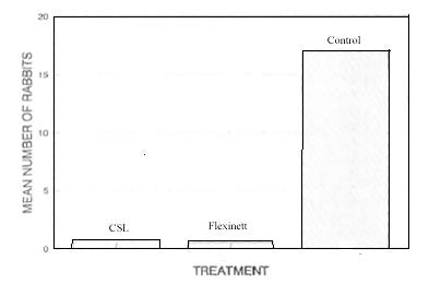 Treatment and Control of Rabbits