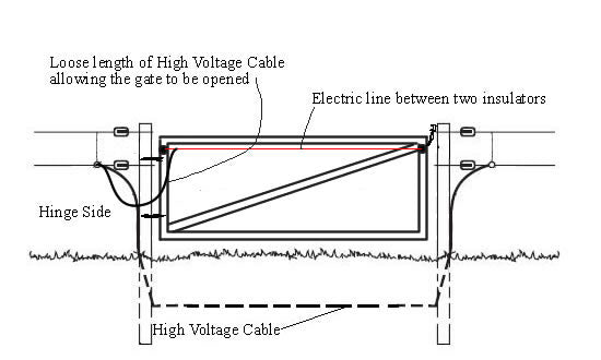 Adding an Electric Fence to an Existing solid Gate