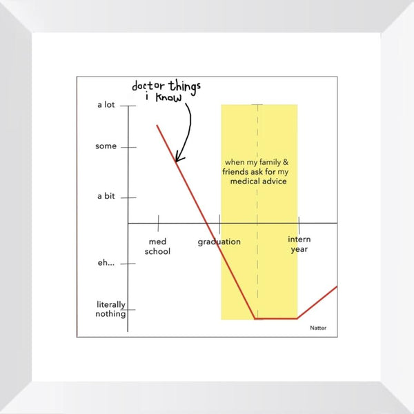 Medical Advice Graph - Limited Edition Print
