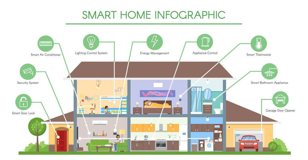 What is happening inside your Smart Home?