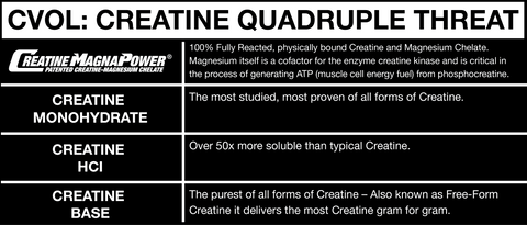 CVol by Allmax Creatine at Supplement Superstore