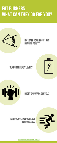 Infographic on fat burning supplements
