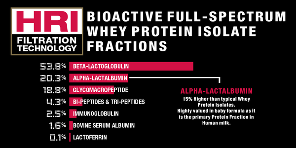 Allmax IsoFlex Whey Protein Isolate at Supplement Superstore Canada