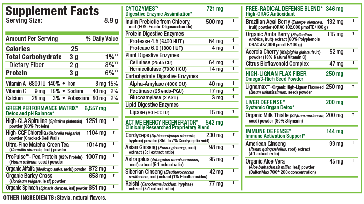 Allmax CytoGreens Superfood Nutrition Facts Supplements Canada