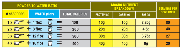 Mammoth Meal by Mammoth Supplements Meal Replacement at Supplement Superstore Canada