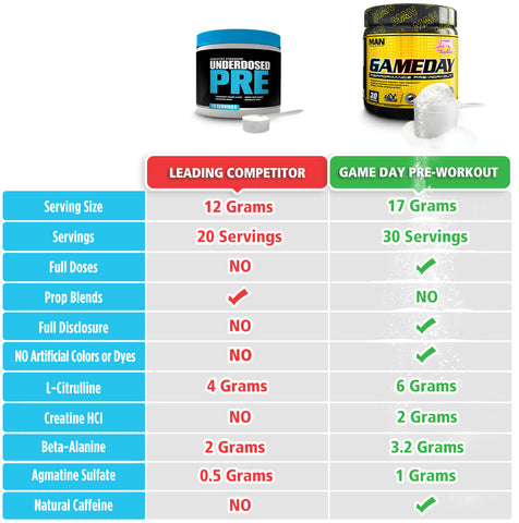 MAN Sports Game Day Pre Workout Comparison Chart at Supplement Superstore Canada