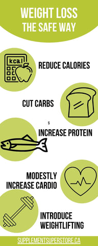 Infographic on Weight Loss The Safe Way