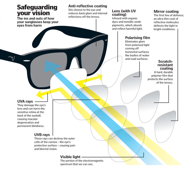 How sunglasses work