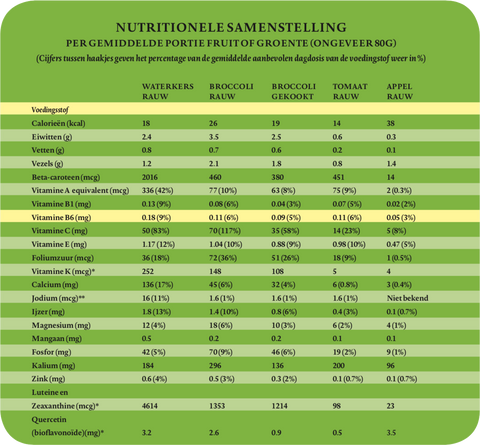 Nutrionele samenstelling waterkers