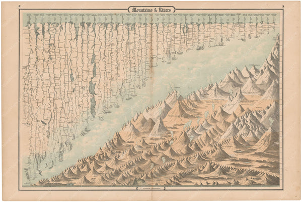 Mountains and Rivers of the World 1861