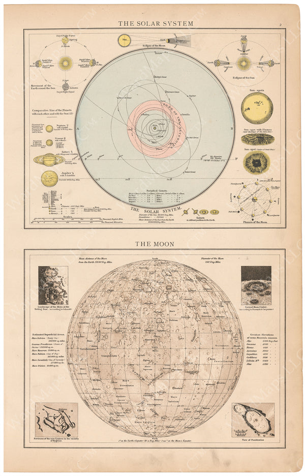 Moon and Solar System Map 1895