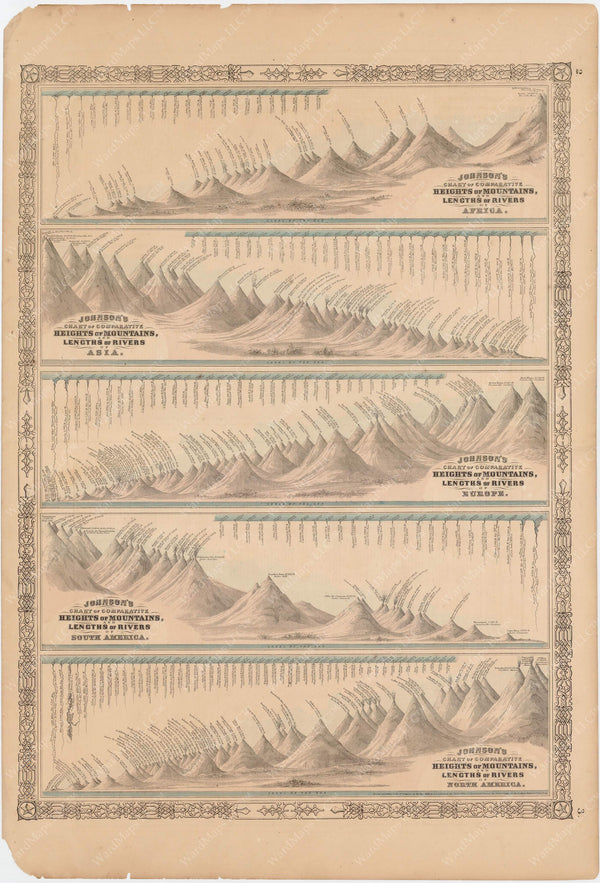 Mountain Heights and River Lengths 1865