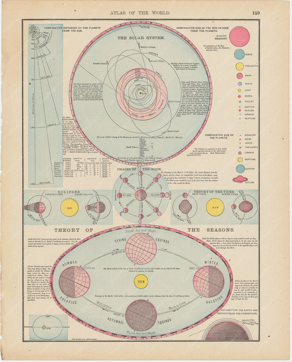 Rand, McNally's Business Atlas of the World 1900: Solar System
