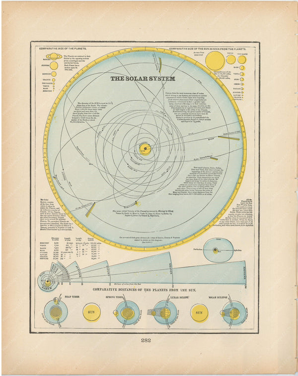 The Solar System 1894