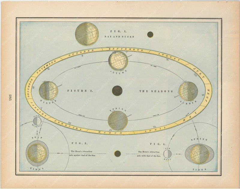 Rotation of the Earth 1894