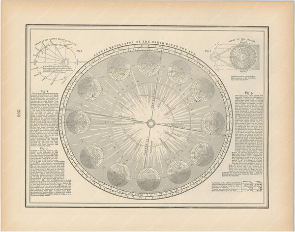 Earth's Revolution Around the Sun 1894