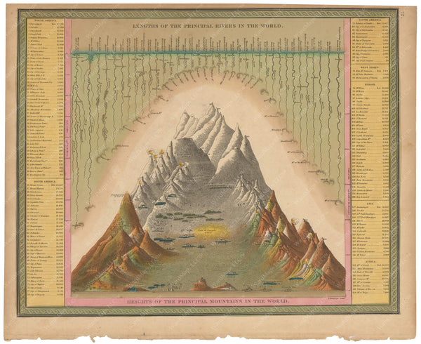 World Mountain Heights and River Lengths 1847