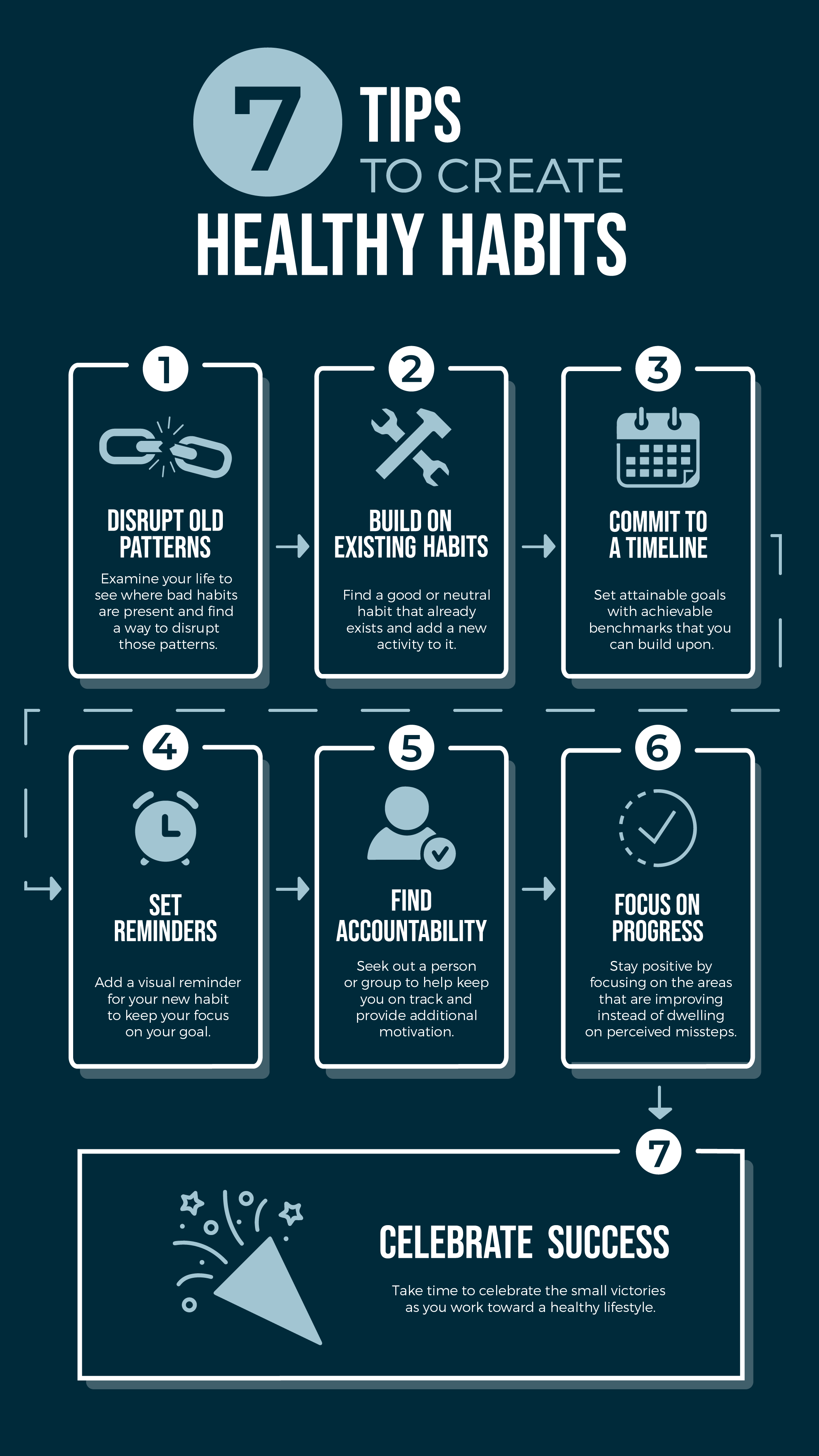 Echelon Blog Infographic for 7 Tips to Create Healthy Habits