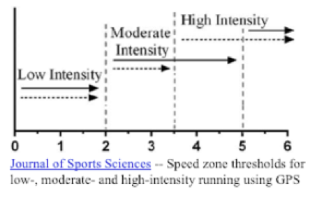 low/med/high intensity chart