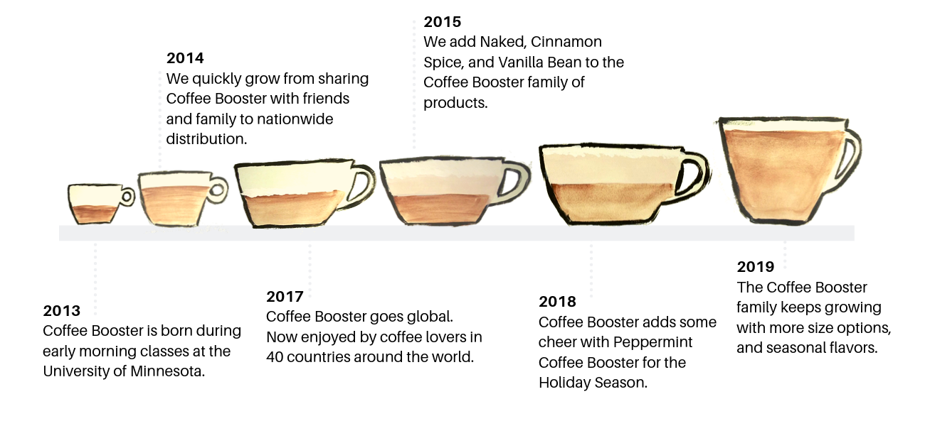 Coffee Booster History