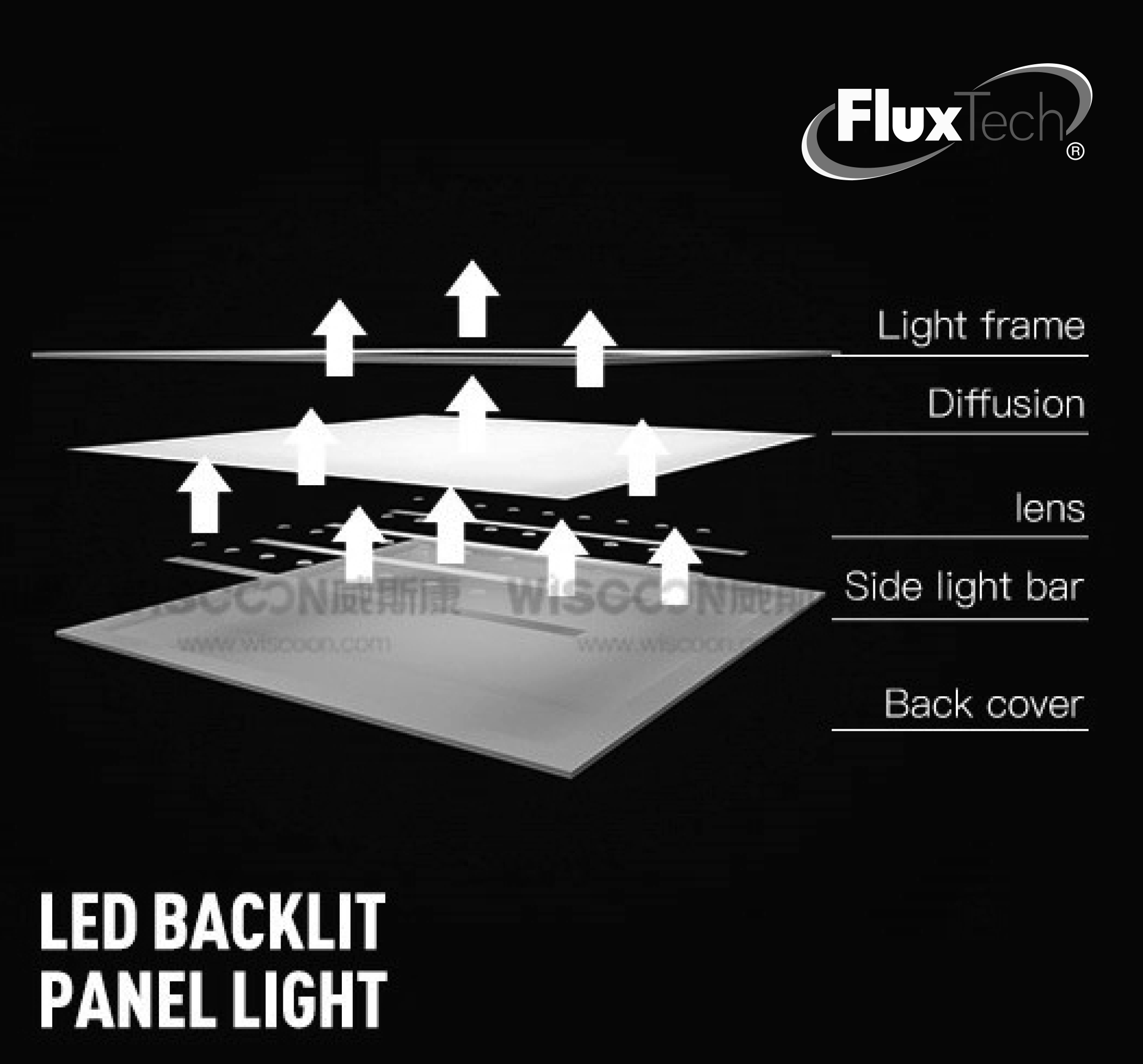 FluxTech - 40W LED Back-Lit Panel Light 595mm X 595mm
