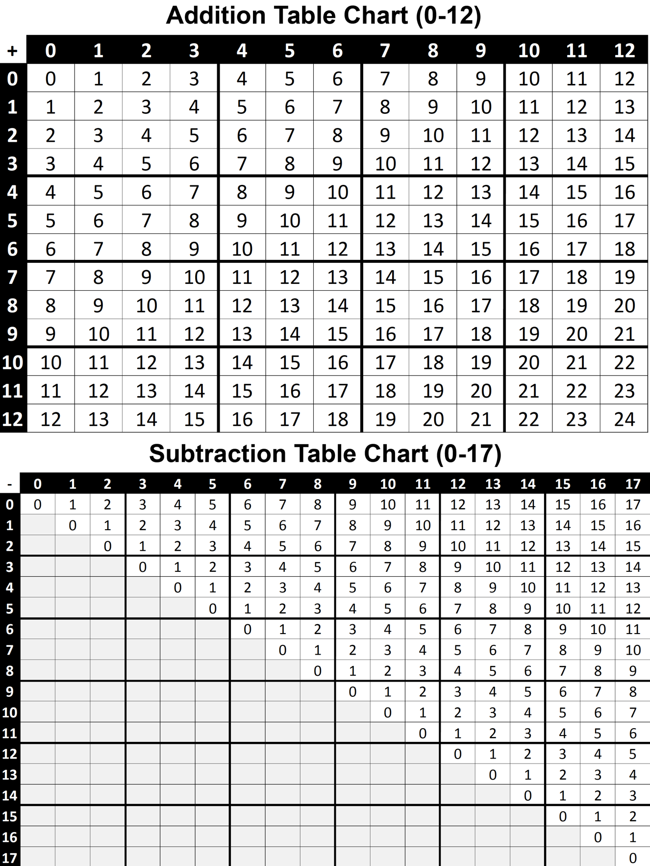 Addition and Subtraction Table Charts 0-12 Printable PDF (FREE)