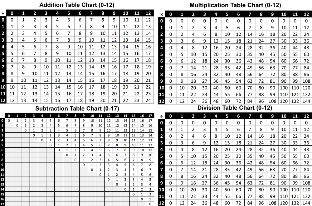 ALL Math Worksheets (Addition, Subtraction, Multiplication & Division) Table Chart Worksheets