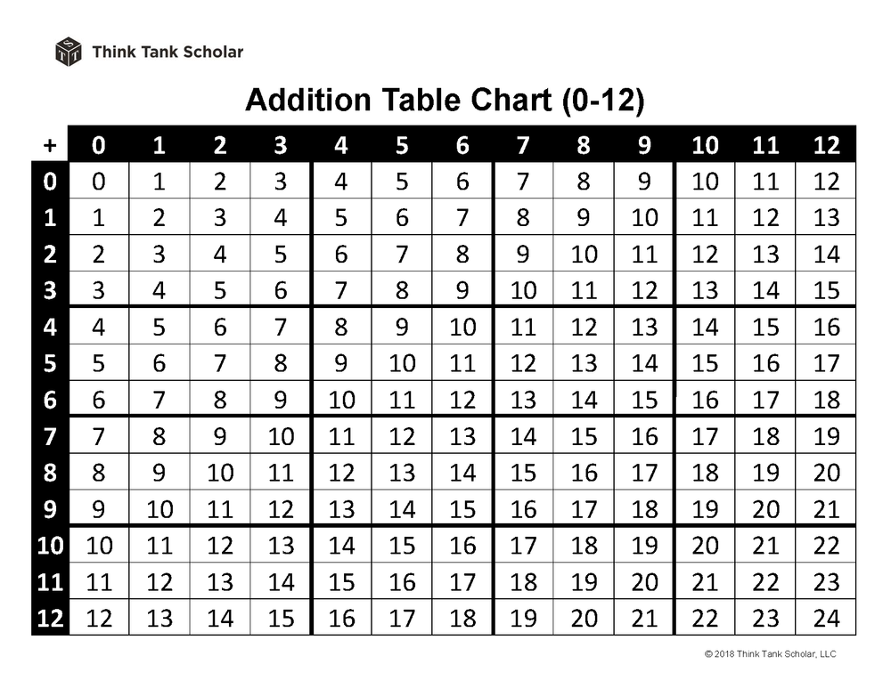 Addition Table Chart 0-12 Printable PDF (FREE)
