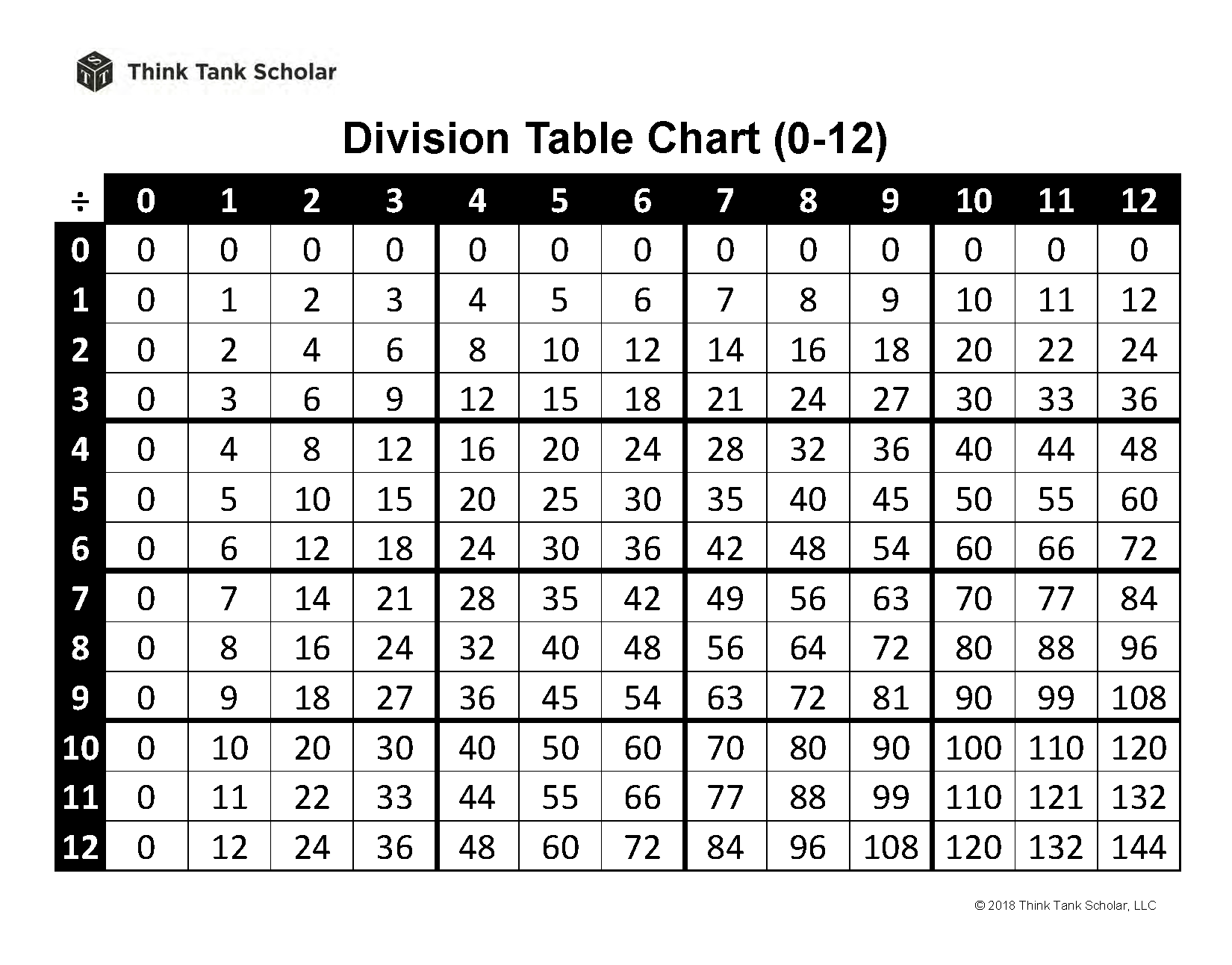 Division Table Chart 0-12 Printable PDF (FREE)
