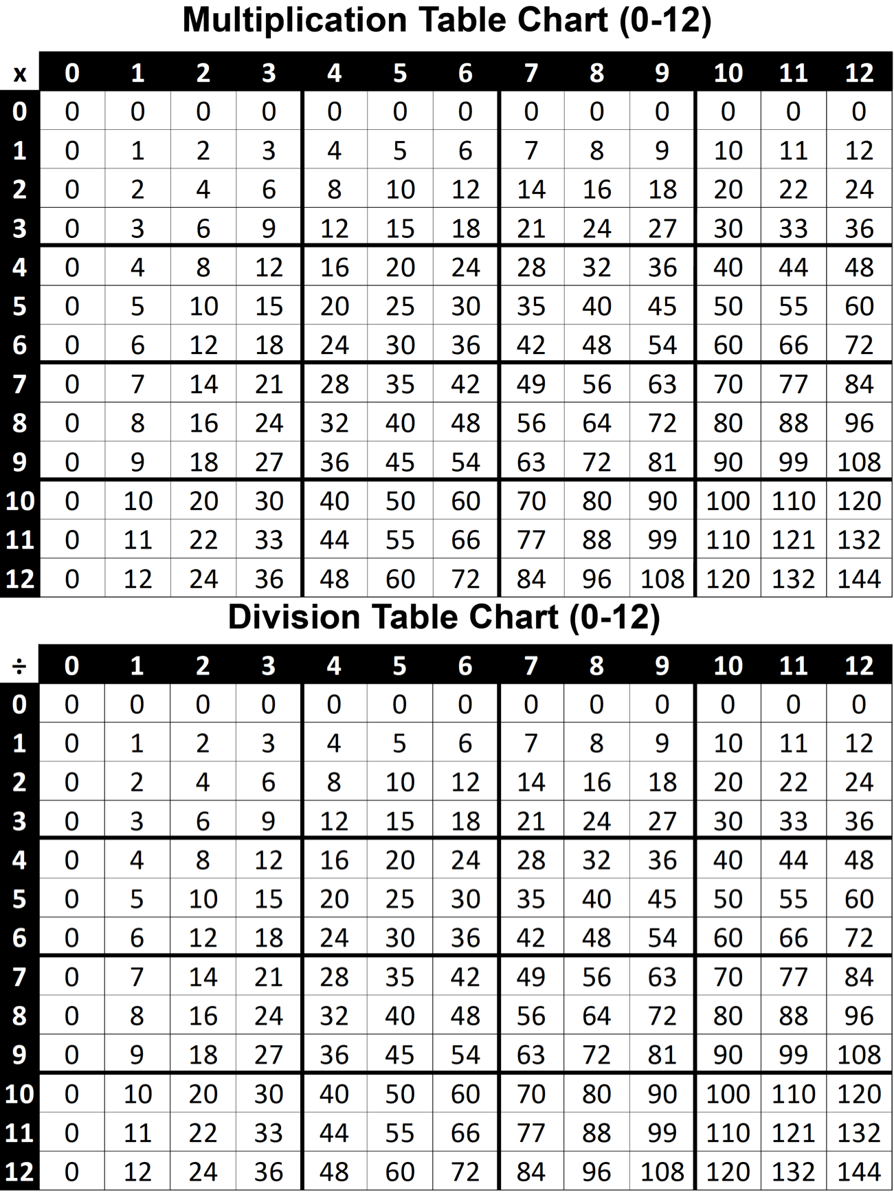 Multiplication & Division Table Charts 0-12 Printable PDF (FREE)