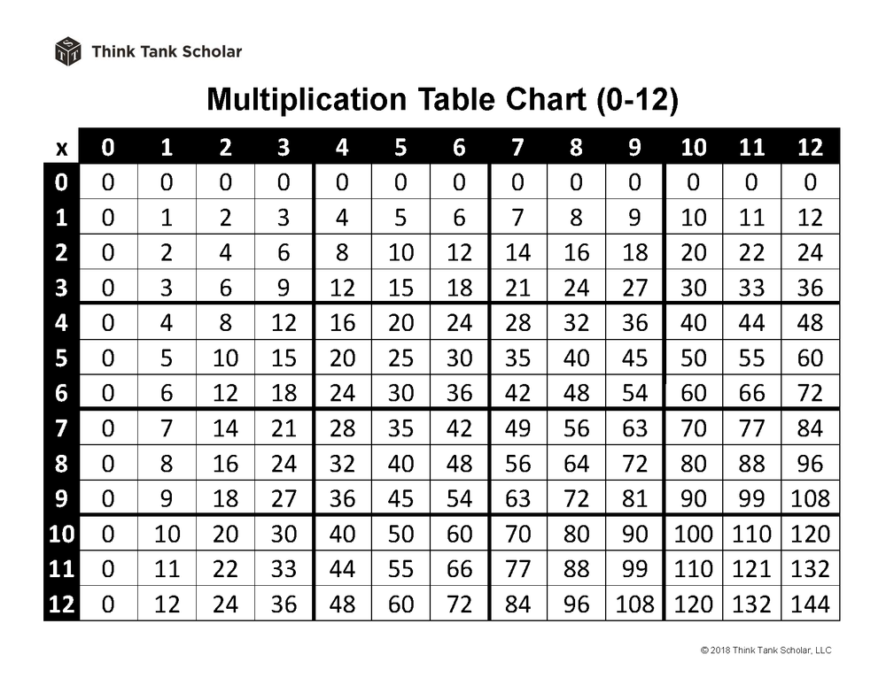 Multiplication Table Chart Worksheet