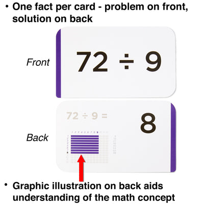 Each division flash card comes with one fact and graphic illustration for understanding the math concept.