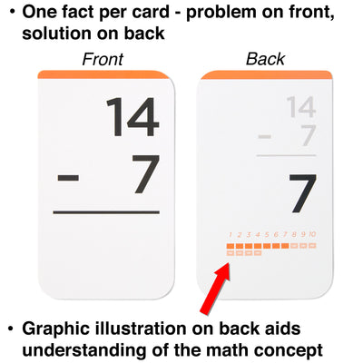 Each subtraction flash card comes with one fact and graphic illustration for understanding the math concept.